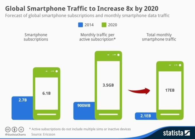 Infografika - prognozy mobilne na 2020 r.
