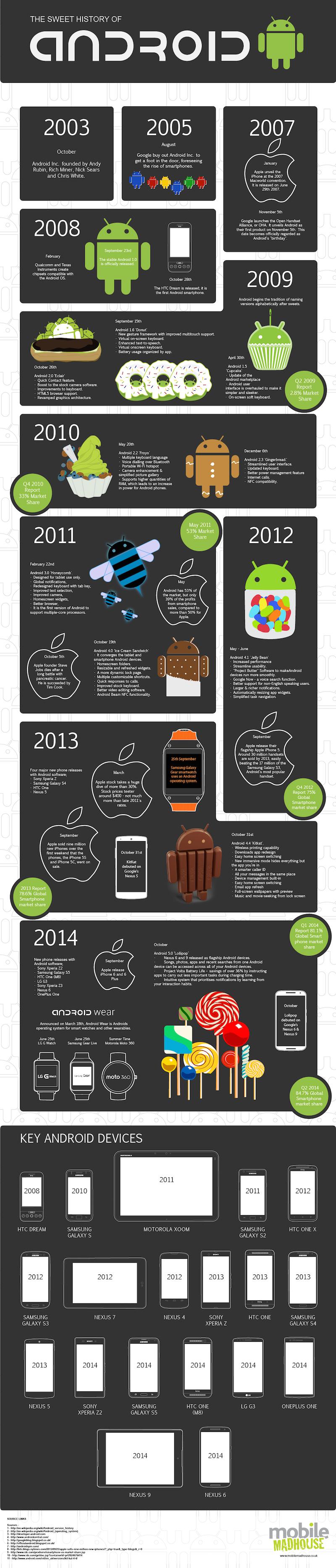 Infografika: Słodka historia Androida od 2003 roku do 2014 roku