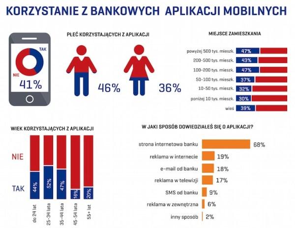 Kim są użytkownicy bankowych aplikacji mobilnych?