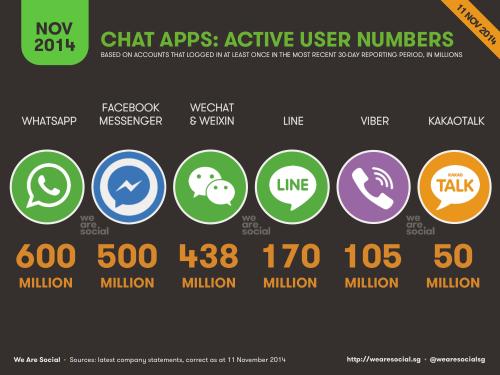 Użytkownicy komunikatorów mobilnych