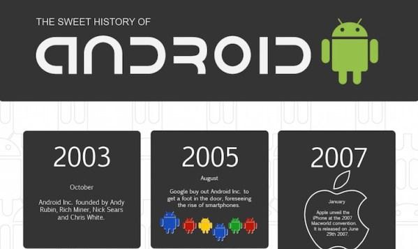 Historia Androida na infografice