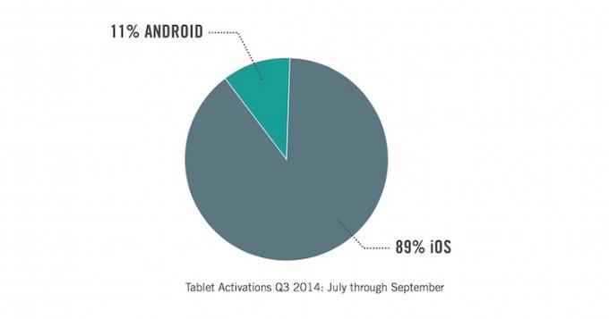 Aktywacja tabletów w firmach w 3Q 2014 r.