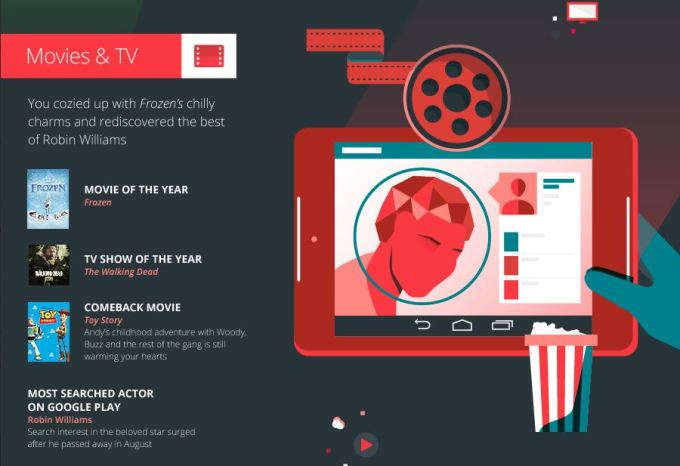 2014: Year in Entertainment - Google Play - Filmy