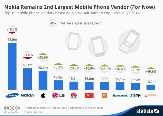 10 najlepiej sprzedających się smartfonów wg marki