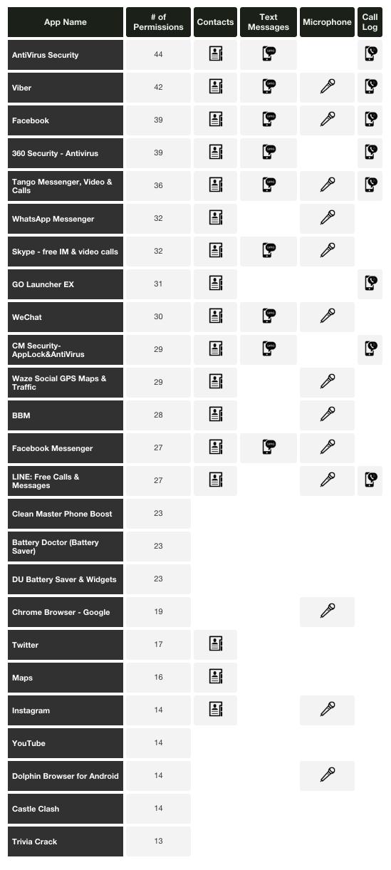Ranking aplikacji na Androida zbierających najwięcej prywatnych danych