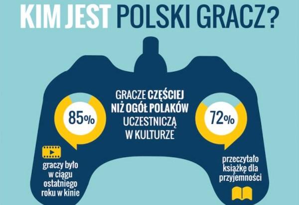 Kim jest polski gracz?