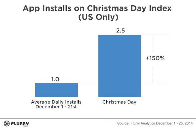 Liczba instalowanych aplikacji w Boże Narodzenie