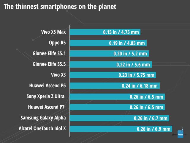 Najcieńsze smartfony na świecie w 2014 r.
