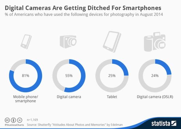Smartfony wypierają aparaty cyfrowe