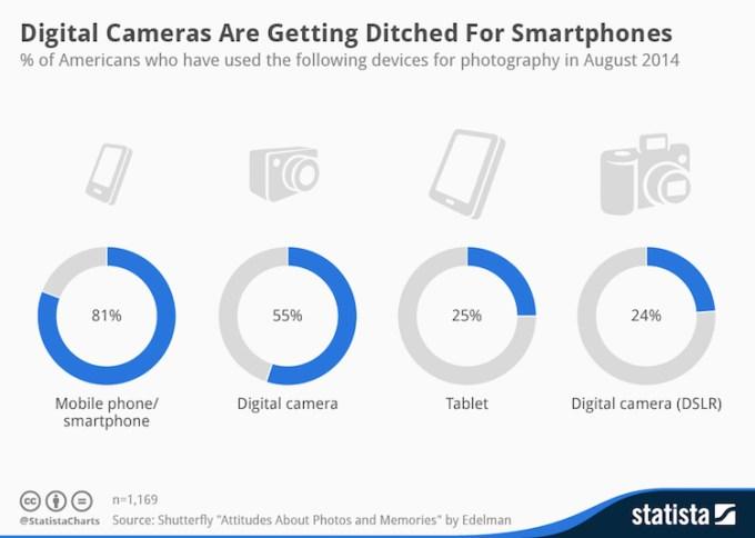 Aparaty cyfrowe zostają wyparte przez smartfony