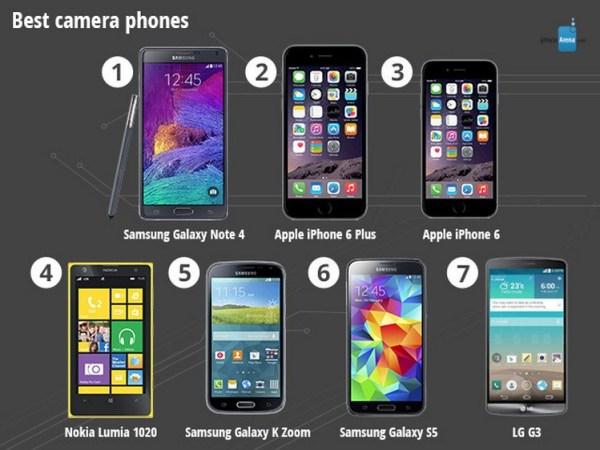 Ranking najlepszych smartfonów 2014 roku