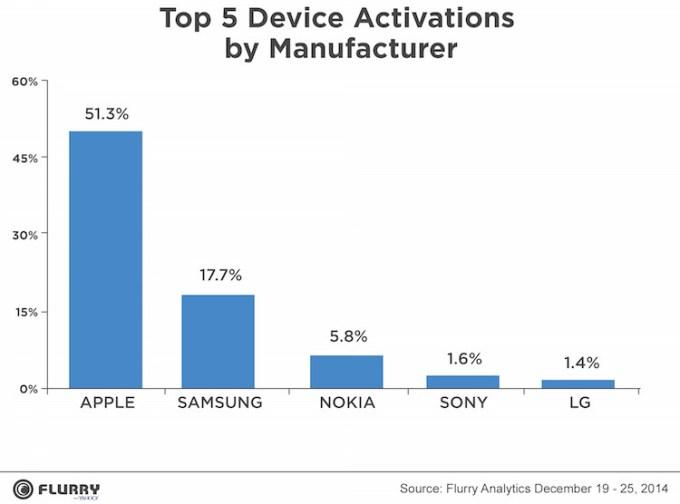 Najczęściej aktywowane urządzenia mobilne wg firmy w okresie świątecznym 2014.