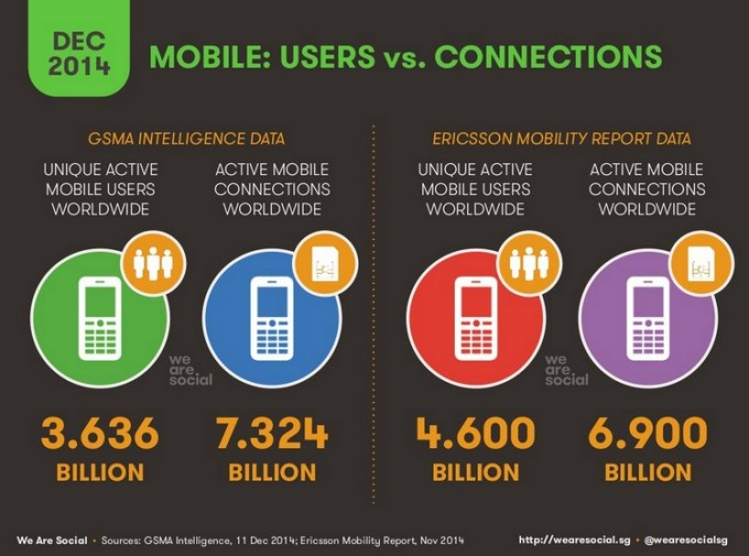 Użytkownicy mobilni vs połączenia