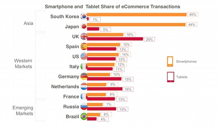 Zakupy mobilne na świecie (przez smartfony i tablety) 4Q 2014 r.