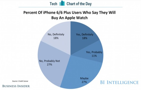 "18 proc. właścicieli iPhone'a 6 ""na pewno"" kupi Apple Watcha"
