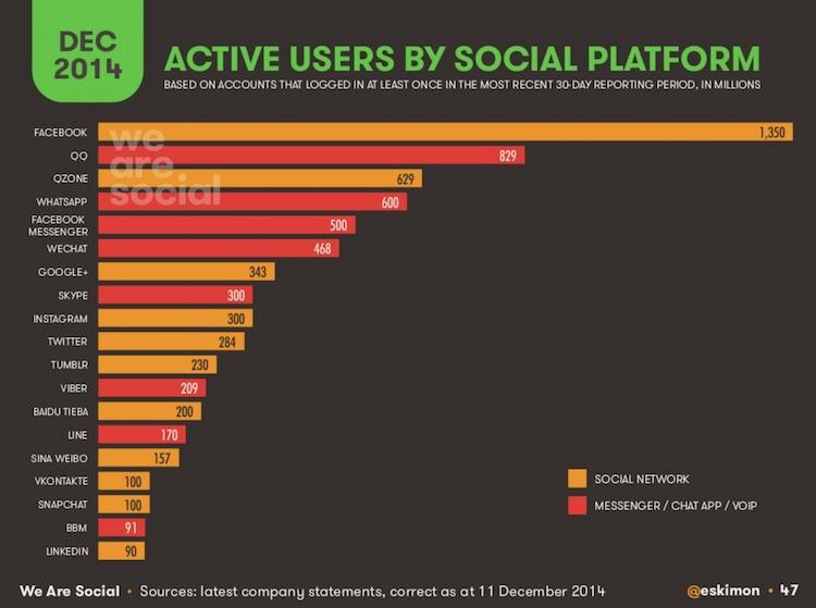 Aktywni użytkownicy serwisów społecznościowych (w mln) grudzień 2014