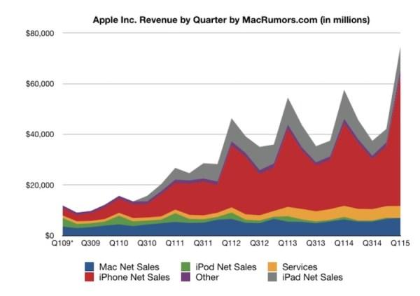 Rekordowy zysk i sprzedaż iPhone'a