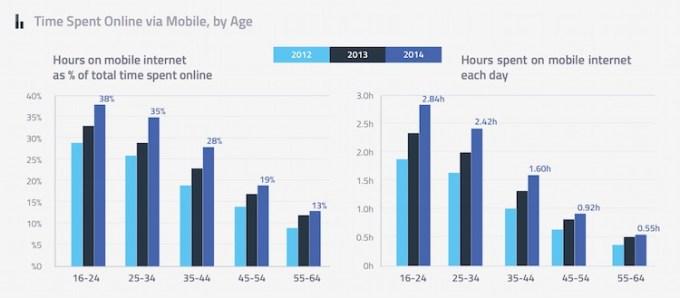 Czas online przez smartfony
