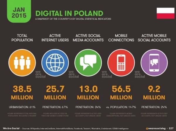 Mobile w Polsce i na świecie w 2015 roku