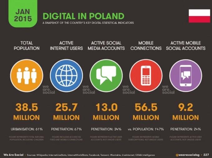 Digital w Polsce (styczeń 2015 r.)