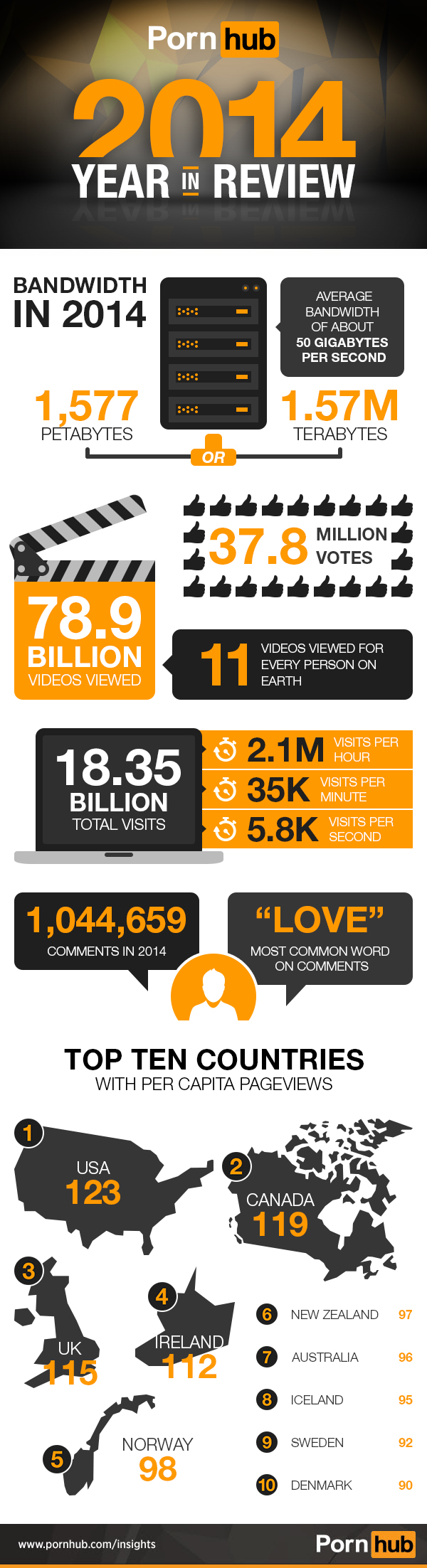 Infografika 2014 Year in Rview Stats - PornHub