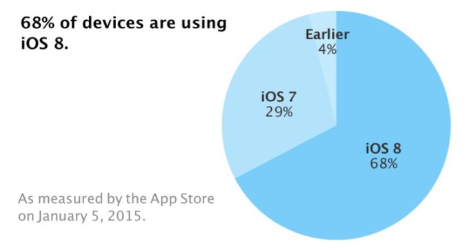 Udział systemu iOS na iUrządzeniach