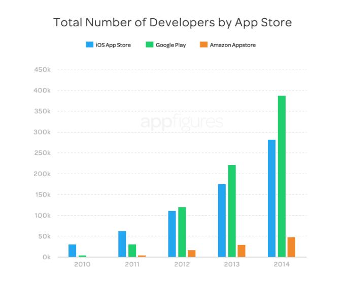 Liczba programistów aplikacji mobilnych wg platform