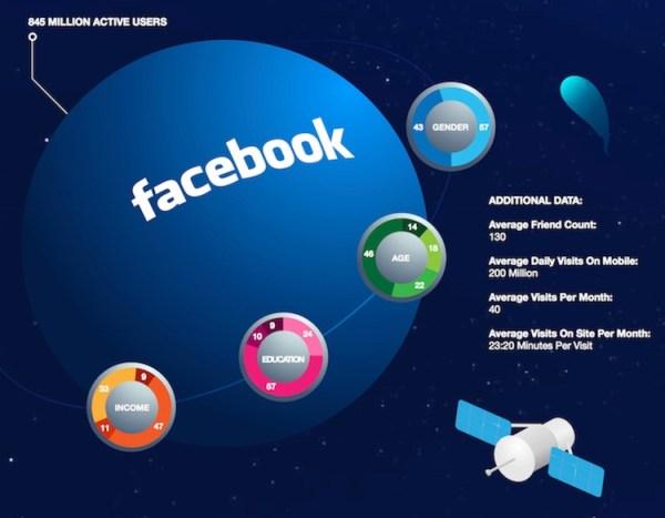 Demografia social mediów