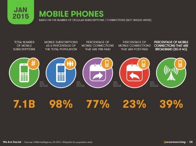 Telefony komórkowe na świecie w styczniu 2015 roku