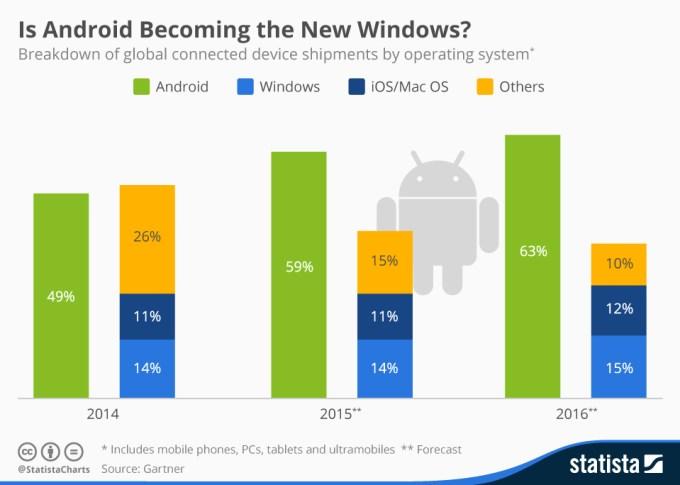 Popularność systemów mobilnych w latach 2014-2016