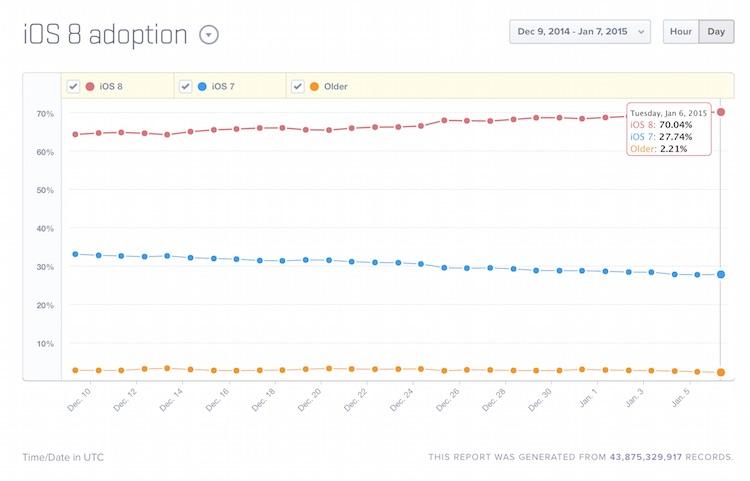Udział systemu iOS - Mixpanel Trends