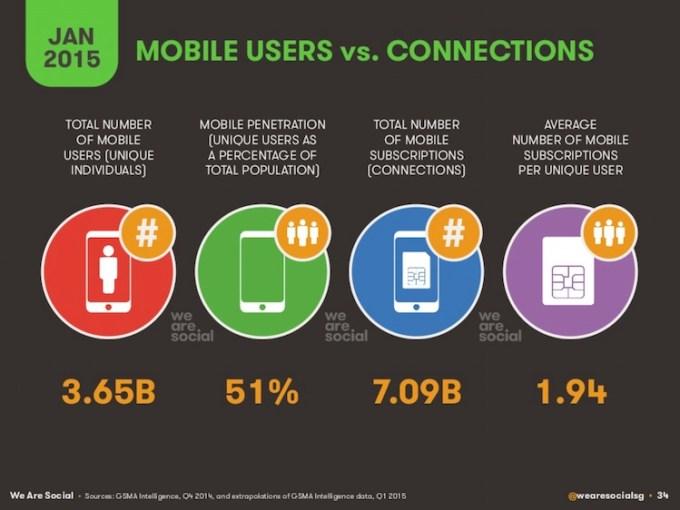 Użytkownicy mobilni na świecie w styczniu 2015 roku.