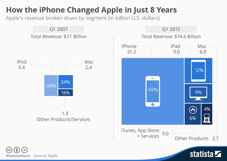 Wpływ iPhone'a na zyski Apple'a