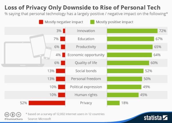 Postęp technologiczny kosztem utraty prywatności