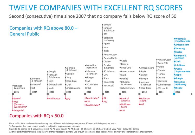 12 firm z najlepszym RQ (2006-2015) 2015 Harris Poll RQ
