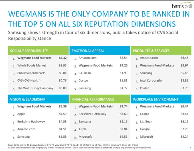 Liderzy w 6 kategoriach badania 2015 Harris Poll RQ