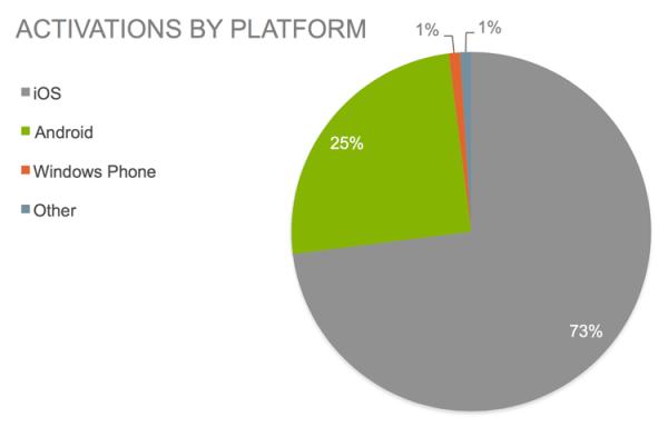 Aktywacja urządzeń z iOS-em w firmach wzrosła do 73%