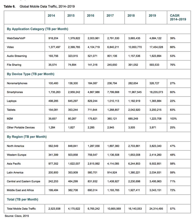 Global mobile traffic 2014-2019 (Cisco)