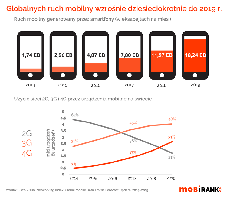 Globalny ruch mobilny w latach 2014 -2019
