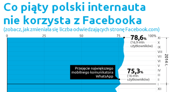 75 proc. internautów na Facebooku