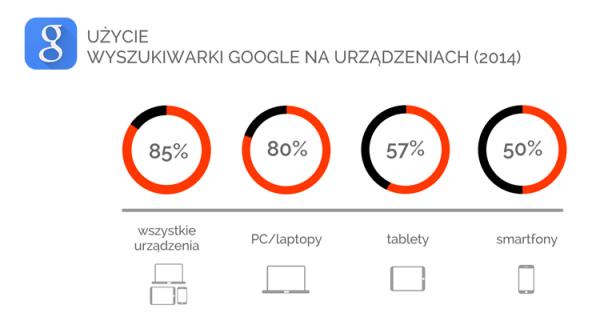 Na jakich urządzeniach korzystamy z Google'a?