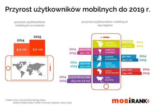 Liczba użytkowników mobilnych na świecie