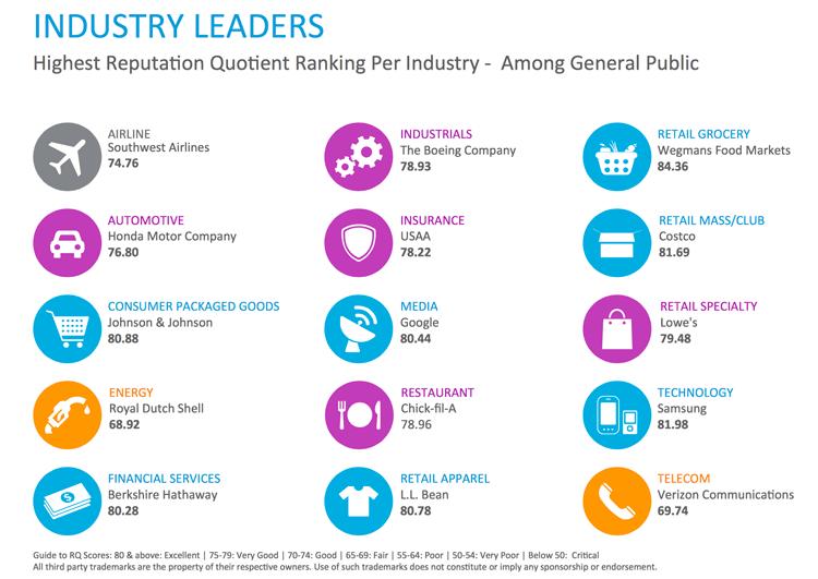 Liderzy wg branży 2015 Harris Poll RQ