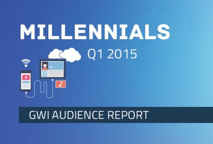 Millenialsi w 2015 roku - trendy