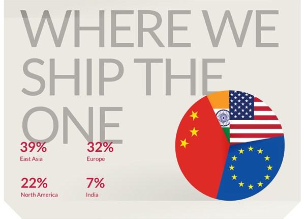 Raport roczny OnePlus 2014 w formie infografiki