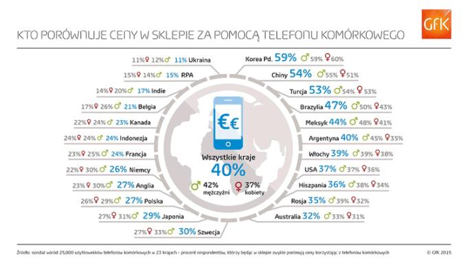Kto porównuje ceny w sklepie za pomoca telefonu komórkowego (02.2015)