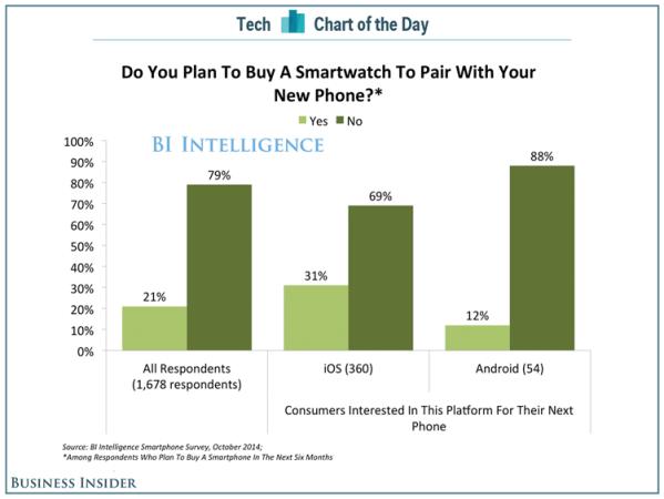 Jeśli smartwatch, to na tym samym systemie co smartfon
