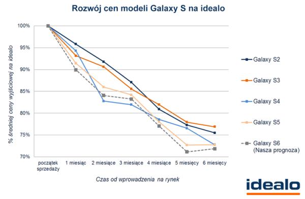 Samsung Galaxy S6 stanieje o 28% w ciągu pół roku