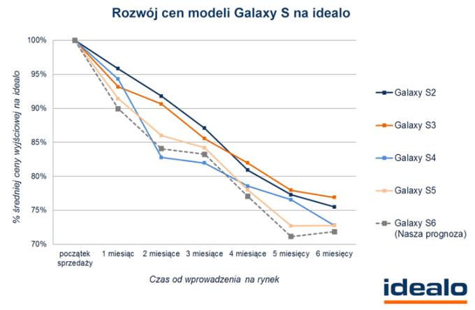 Spadek cen smartfonów Samsung Galaxy