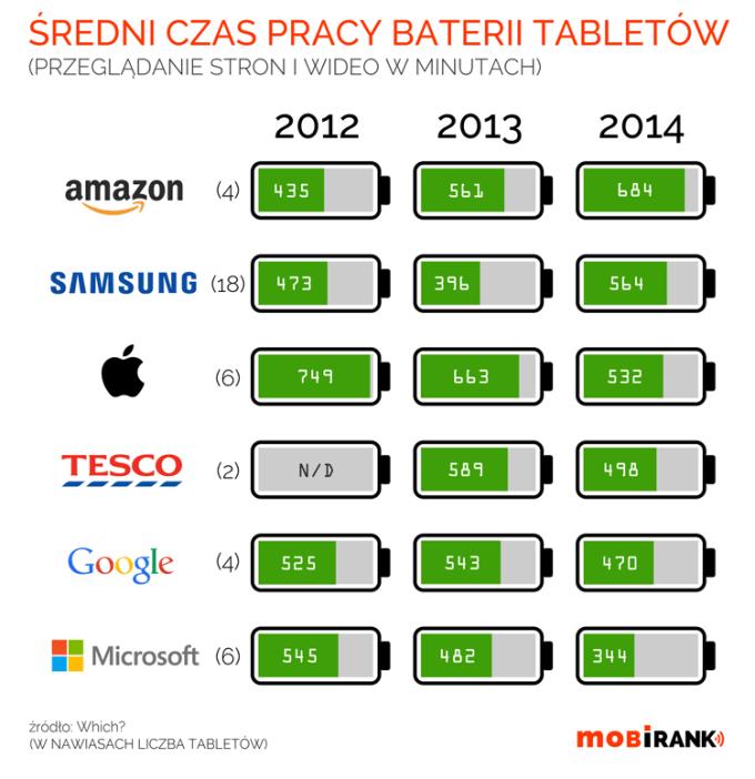 Średni czas pracy baterii tabletów (2012-2014) - mobiGRAFIKA